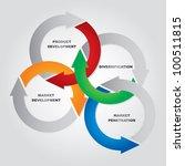 marketing management matrix  ... | Shutterstock .eps vector #100511815