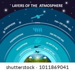 layers of earth's atmosphere ... | Shutterstock .eps vector #1011869041
