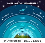 layers of earth's atmosphere ...   Shutterstock . vector #1017213091