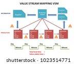 value stream mapping vsm