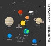 vector illustration. solar... | Shutterstock .eps vector #1032692269