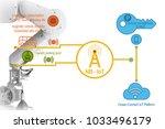industry 4.0 concept iot smart... | Shutterstock . vector #1033496179