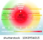 stages and symptoms of... | Shutterstock .eps vector #1043956015