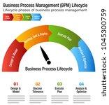 an image of a business process... | Shutterstock .eps vector #1045300759