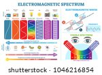 full electromagnetic spectrum... | Shutterstock .eps vector #1046216854