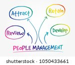 people management mind map... | Shutterstock .eps vector #1050433661