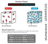 density of gases infographic... | Shutterstock .eps vector #1054455131