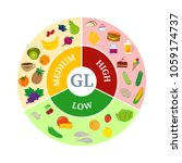 infographics glycemic index.... | Shutterstock .eps vector #1059174737