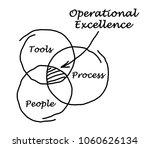 operational excellence diagram | Shutterstock . vector #1060626134