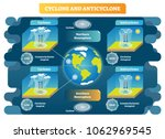 cyclone and anticyclone... | Shutterstock .eps vector #1062969545