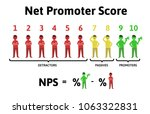 the formula for calculating nps.... | Shutterstock .eps vector #1063322831