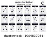 Guitar Chords  C  Cm  Cm7 ...