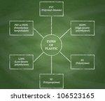 different types of plastic... | Shutterstock . vector #106523165