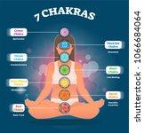 7 chakra meanings  vector... | Shutterstock .eps vector #1066684064