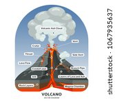volcano cross section with hot... | Shutterstock . vector #1067935637