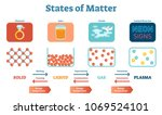 states of mater scientific and... | Shutterstock .eps vector #1069524101