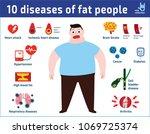 10 diseases of fat people.... | Shutterstock .eps vector #1069725374