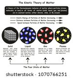 The Kinetic Theory Of Matter...