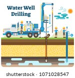water well drilling vector... | Shutterstock .eps vector #1071028547