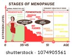 stages and symptoms of... | Shutterstock .eps vector #1074905561