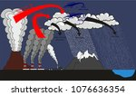 acid rain infographic diagram... | Shutterstock .eps vector #1076636354