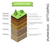 vector soil layers isometric... | Shutterstock .eps vector #1077160961