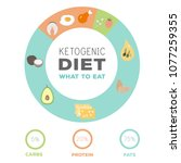 ketogenic diet macros food... | Shutterstock .eps vector #1077259355