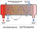 straight tube heat exchanger  | Shutterstock .eps vector #1079246444