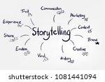 vector sketch lettering word... | Shutterstock .eps vector #1081441094
