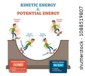 Kinetic And Potential Energy ...