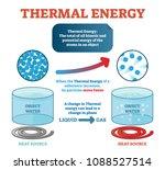 thermal energy physics...   Shutterstock .eps vector #1088527514