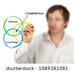 diagram of competence | Shutterstock . vector #1089281081