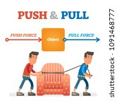 push and pull force vector...