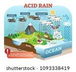 acid rain cycle in nature... | Shutterstock .eps vector #1093338419