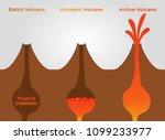 volcano stage infographic  ... | Shutterstock .eps vector #1099233977