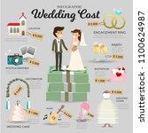 wedding cost infographic. money ... | Shutterstock .eps vector #1100624987