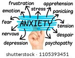 anxiety word cloud or tag cloud ...   Shutterstock . vector #1105393451