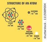 vector scientific icon... | Shutterstock .eps vector #1115089004