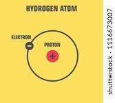 vector scientific icon atom... | Shutterstock .eps vector #1116673007