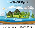 the water cycle diagram... | Shutterstock .eps vector #1120652594