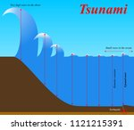 the structure of earthquake... | Shutterstock .eps vector #1121215391