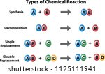 four types of chemical... | Shutterstock .eps vector #1125111941