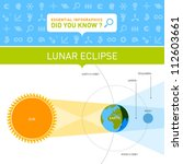 Vector Infographic   Lunar...