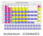 periodic table of mendeleev... | Shutterstock .eps vector #1126466351