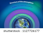 structure of the atmosphere.... | Shutterstock .eps vector #1127726177