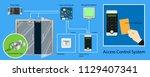 door access control system | Shutterstock .eps vector #1129407341
