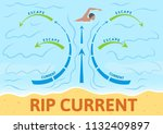 How To Escape Rip Current....
