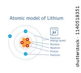 atomic structure model. chart... | Shutterstock .eps vector #1140518351