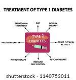 treatment of type 1 diabetes.... | Shutterstock . vector #1140753011