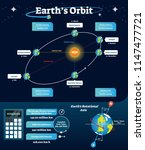 earths orbit vector... | Shutterstock .eps vector #1147477721